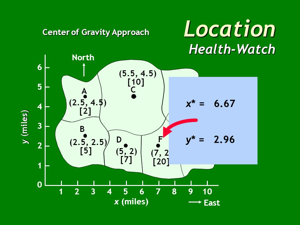 Location Health-Watch Center of Gravity Approach North B A C E G F D (2.5, 4.5) [2] (2.5, 2.5) [5] (5, 2) [7] (7, 2) [20] (9, 2.5) [14] (8, 5) [10] (5.5, 4.5) [10] x (miles) East 12345678910 1 2 3 4 5 6 0 y (miles) Census Population Tract(x,y)(l)lxly A(2.5, 4.5)259 B(2.5, 2.5)512.512.5 C(5.5, 4.5)105545 D(5, 2)73514 E(8, 5)108050 F(7, 2)2014040 G(9, 2.5)1412635 Totals68453.5205.5 Totals68453.5205.5 x* = 6.67 y* = 2.96