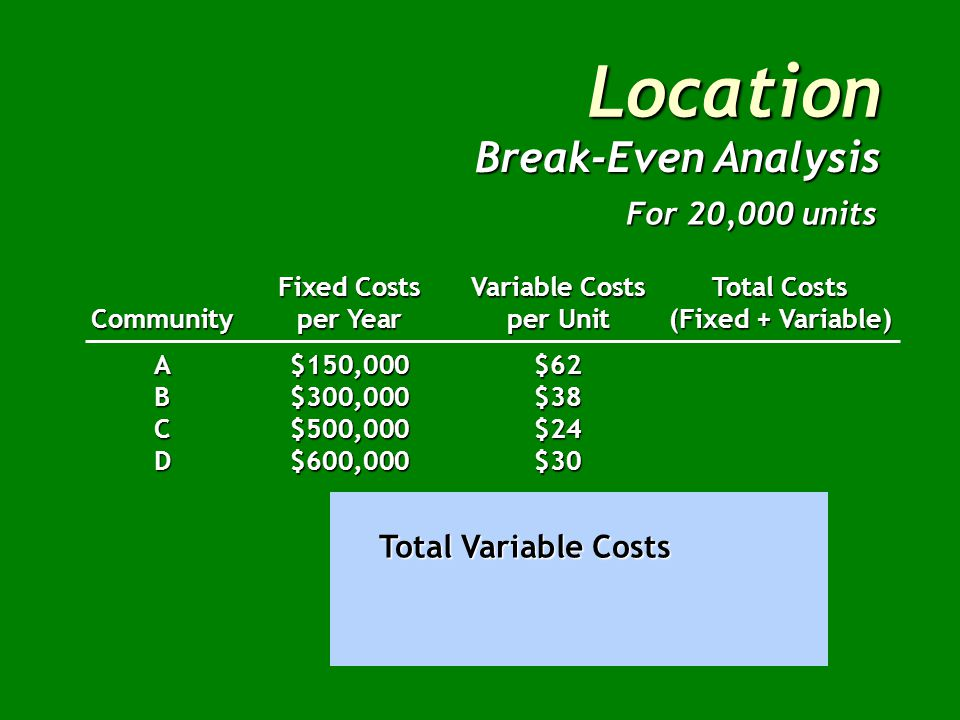 Location Fixed CostsVariable CostsTotal Costs Communityper Yearper Unit(Fixed + Variable) A$150,000$62 B$300,000$38 C$500,000$24 D$600,000$30