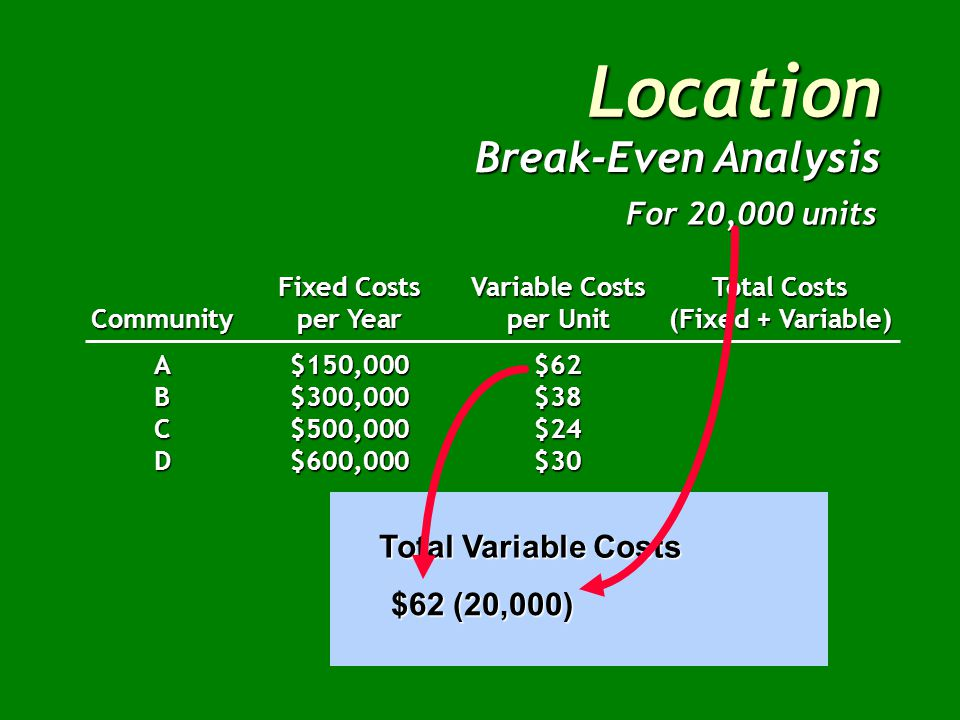 Location Break-Even Analysis Fixed CostsVariable CostsTotal Costs Communityper Yearper Unit(Fixed + Variable) A$150,000$62 B$300,000$38 C$500,000$24 D$600,000$30 For 20,000 units Total Variable Costs