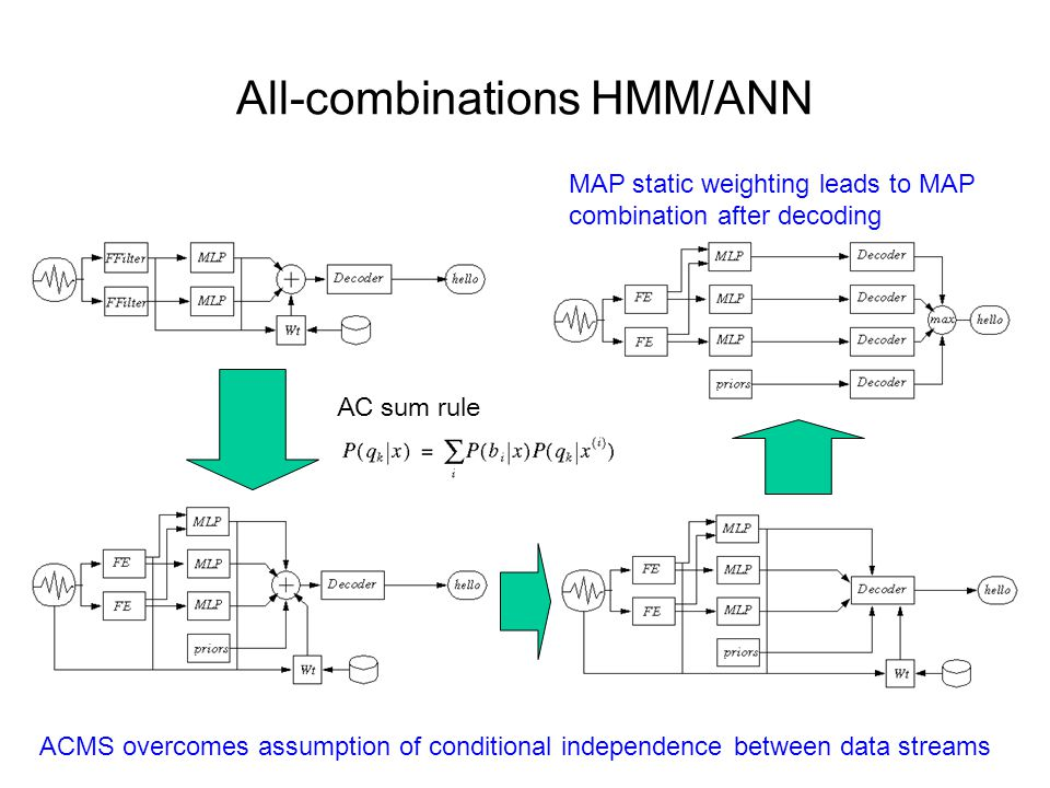 Tandem HMM/ANN hybrid Output from one or more MLPs is appended and orthogonalised, then used as discriminative feature data for training standard HMM/GMM e.g.