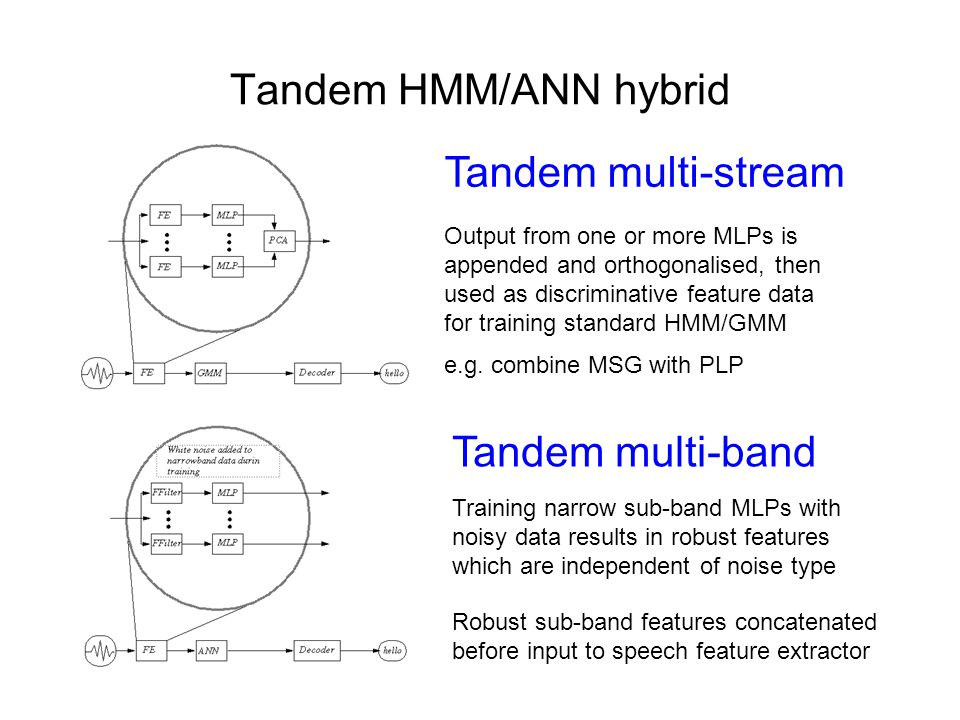 Tandem HMM/ANN hybrid Output from one or more MLPs is appended and orthogonalised, then used as discriminative feature data for training standard HMM/