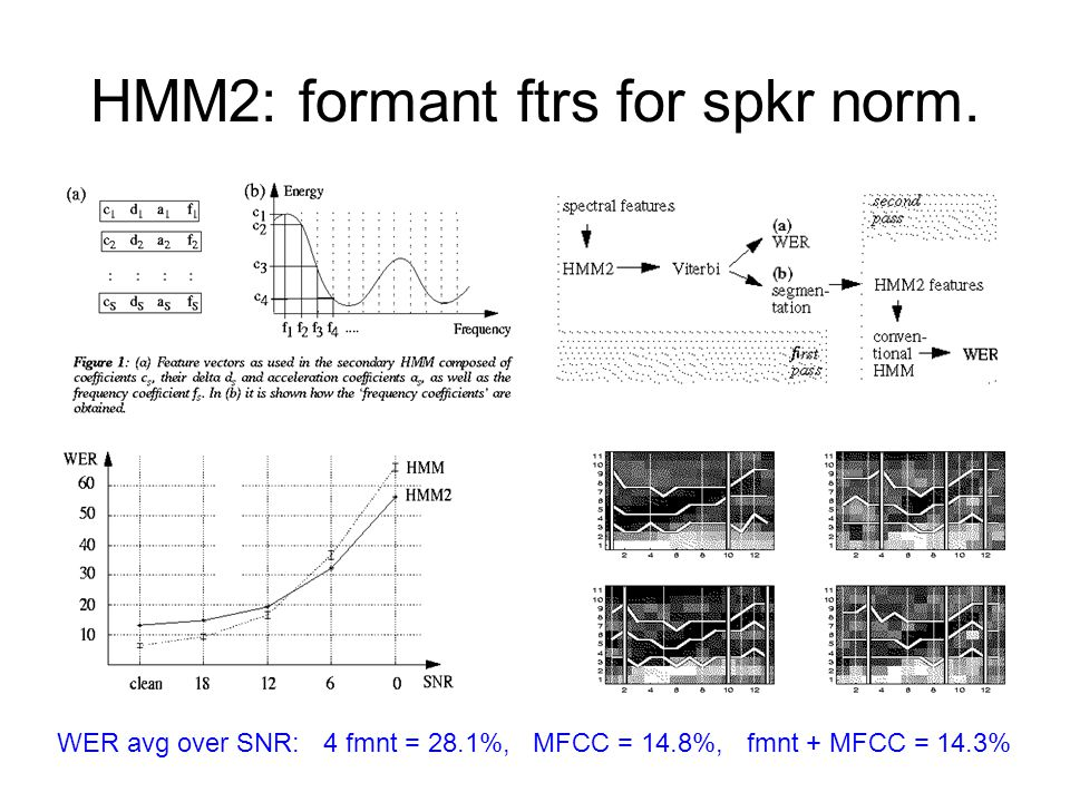 HMM2: formant ftrs for spkr norm. WER avg over SNR: 4 fmnt = 28.1%, MFCC = 14.8%, fmnt + MFCC = 14.3%