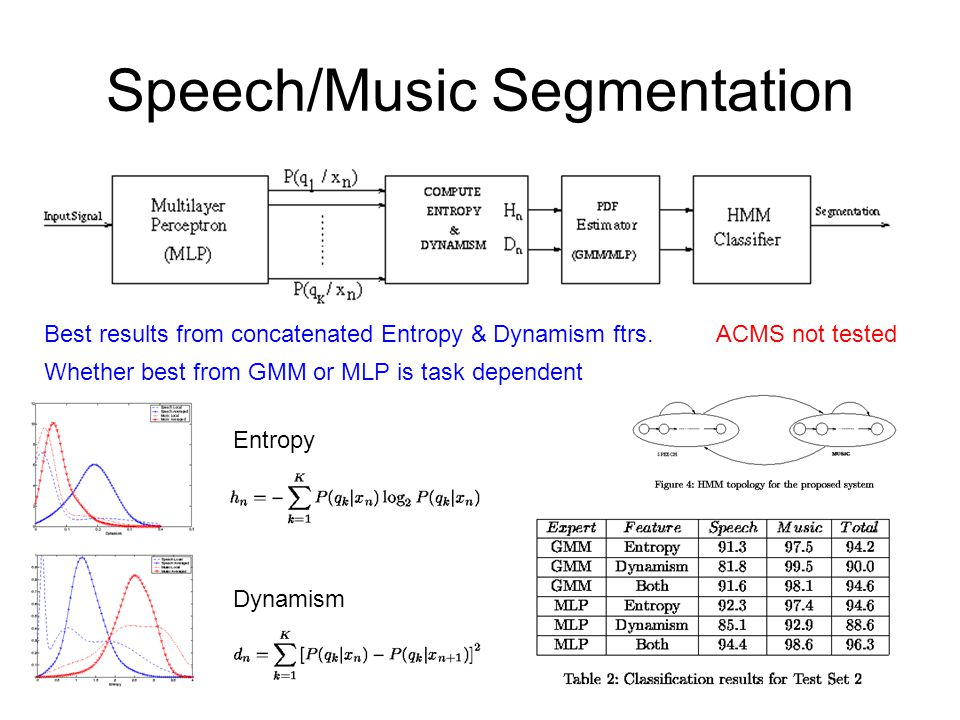 Speech/Music Segmentation Entropy Dynamism Best results from concatenated Entropy & Dynamism ftrs.
