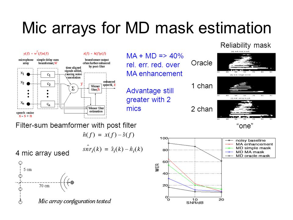 "Mic arrays for MD mask estimation Oracle 1 chan 2 chan ""one"" Reliability mask 4 mic array used Filter-sum beamformer with post filter MA + MD => 40% r"