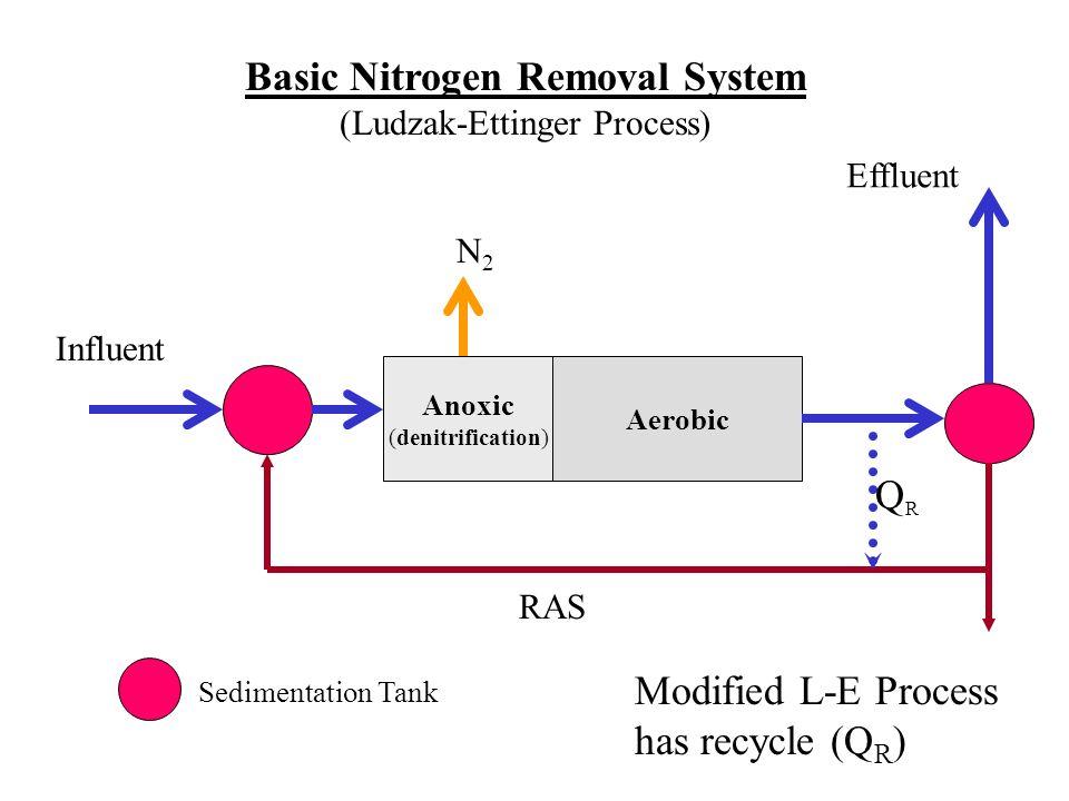 Anoxic (denitrification) Aerobic Influent Effluent N2N2 Basic Nitrogen Removal System (Ludzak-Ettinger Process) Sedimentation Tank RAS QRQR Modified L-E Process has recycle (Q R )
