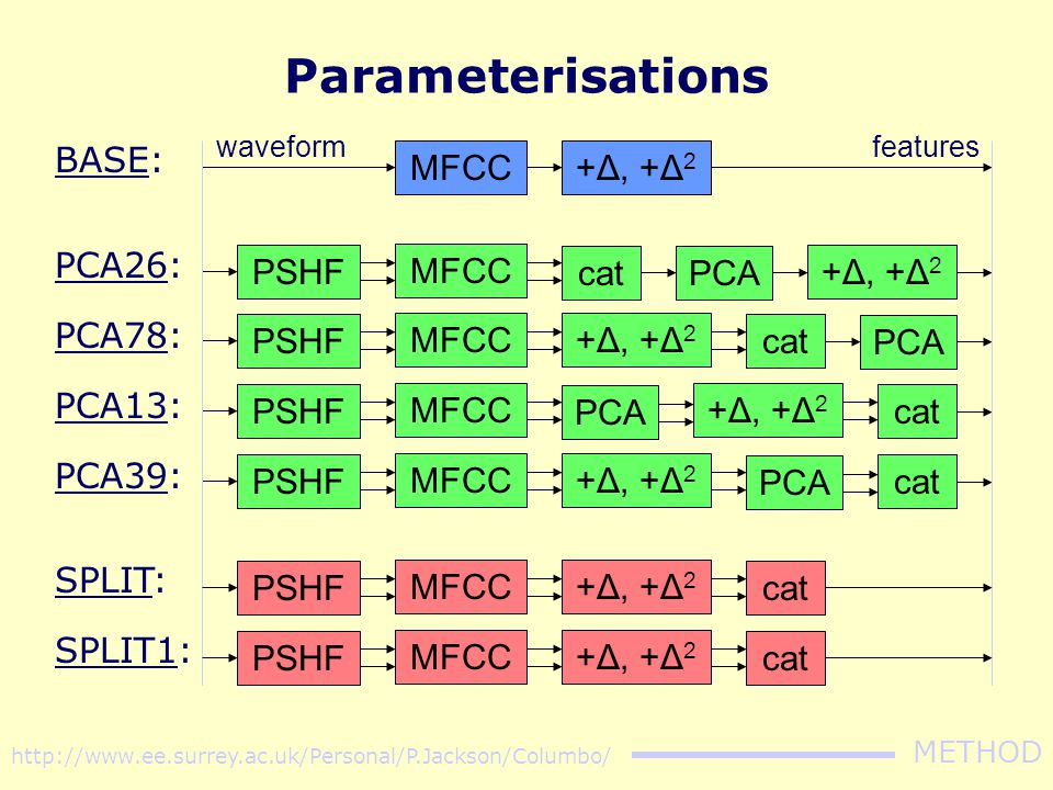 http://www.ee.surrey.ac.uk/Personal/P.Jackson/Columbo/ METHOD Description of the experiments Baseline experiment: [base] –standard parameterisation of