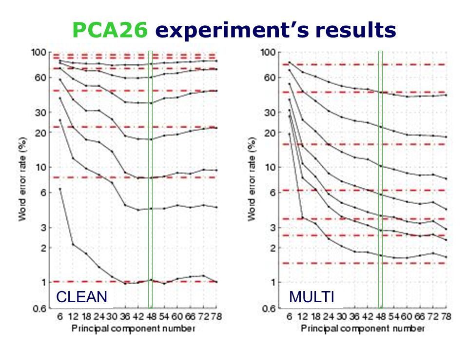 PCA26PCA39 clean + multi http://www.ee.surrey.ac.uk/Personal/P.Jackson/Columbo/ RESULTS Variance of Principal Components