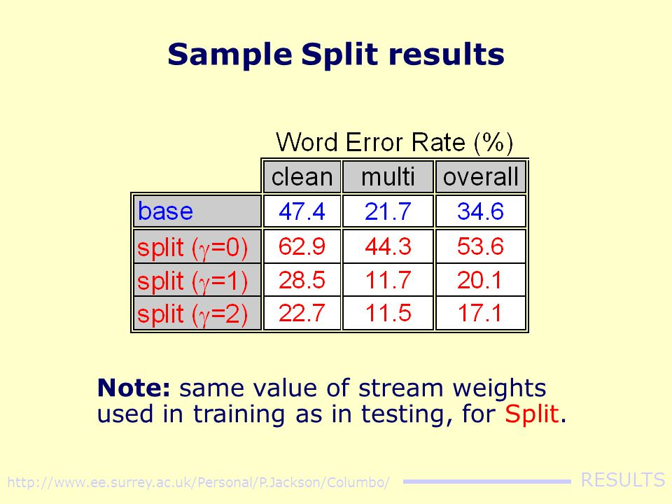 Split experiment's results