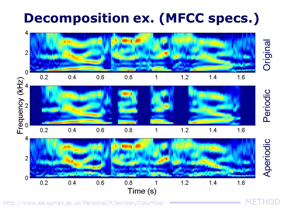 http://www.ee.surrey.ac.uk/Personal/P.Jackson/Columbo/ METHOD Original Periodic Aperiodic Decomposition ex. (spectrograms)