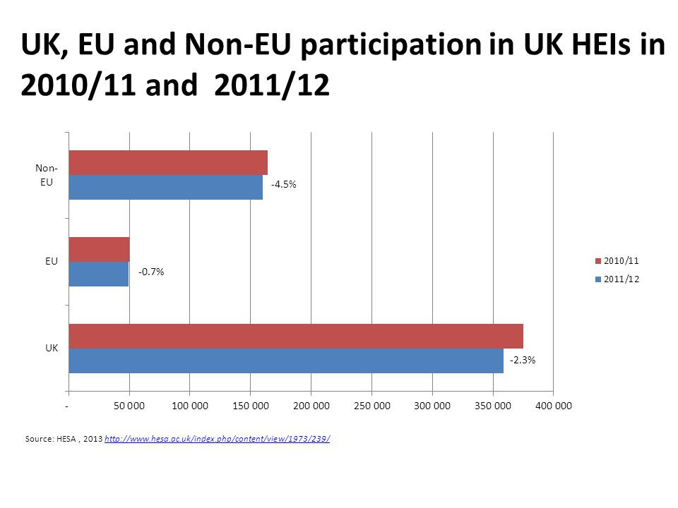 Source: HESA, UK, EU and Non-EU participation in UK HEIs in 2010/11 and 2011/ %