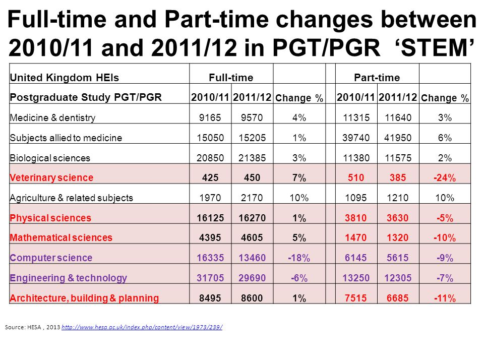 Full-time and Part-time changes between 2010/11 and 2011/12 in PGT/PGR 'STEM' United Kingdom HEIsFull-time Part-time Postgraduate Study PGT/PGR2010/112011/12 Change % 2010/112011/12 Change % Medicine & dentistry % % Subjects allied to medicine % % Biological sciences % % Veterinary science % % Agriculture & related subjects % % Physical sciences % % Mathematical sciences % % Computer science % % Engineering & technology % % Architecture, building & planning % % Source: HESA,