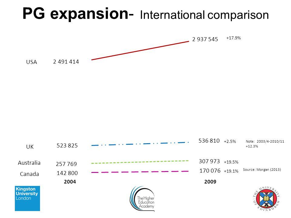 PG expansion- International comparison Source: Morgan (2013) +17.9% +2.5% +19.5% +19.1% Note: 2003/4-2010/ %