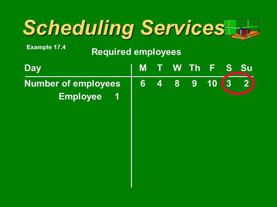 DayMTWThFSSu Number of employees Required employees Example 17.4