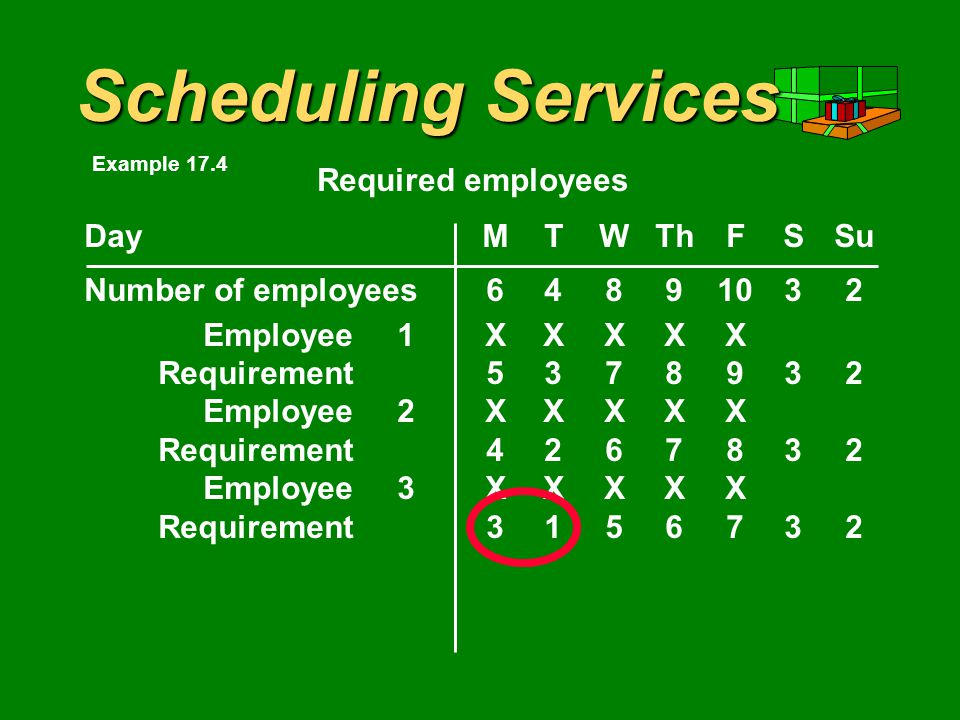 Scheduling Services DayMTWThFSSu Number of employees Employee1XXXXX Requirement Employee2XXXXX Requirement Employee3XXXXX Required employees Example 17.4