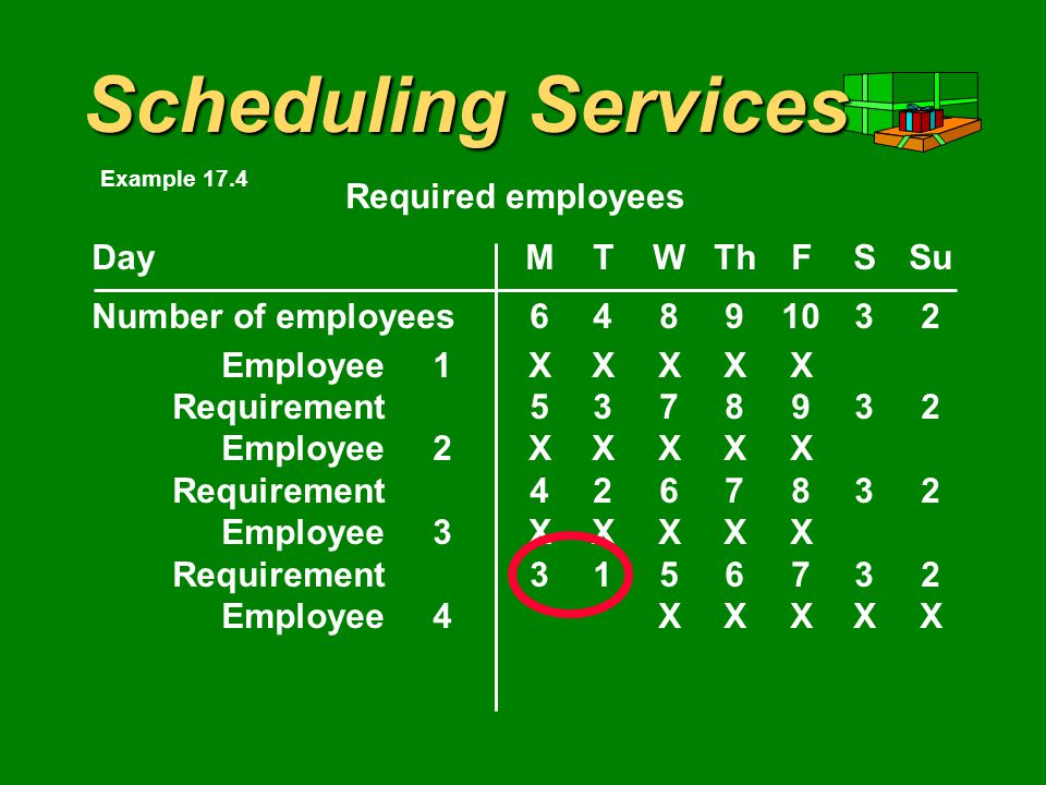 Scheduling Services DayMTWThFSSu Number of employees Employee1XXXXX Requirement Employee2XXXXX Requirement Employee3XXXXX Requirement Required employees Example 17.4