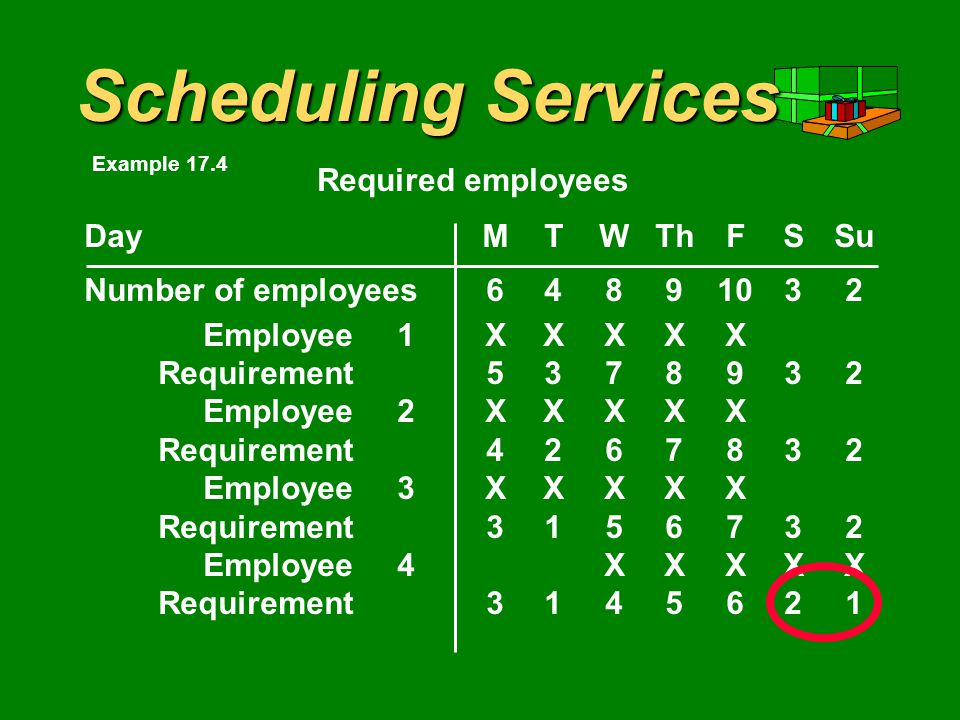 Scheduling Services DayMTWThFSSu Number of employees Employee1XXXXX Requirement Employee2XXXXX Requirement Employee3XXXXX Requirement Employee4XXXXX Required employees Example 17.4