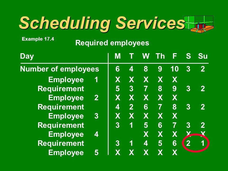 Scheduling Services DayMTWThFSSu Number of employees64891032 Employee1XXXXX Requirement5378932 Employee2XXXXX Requirement4267832 Employee3XXXXX Requirement3156732 Employee4XXXXX Requirement3145621 Required employees Example 17.4