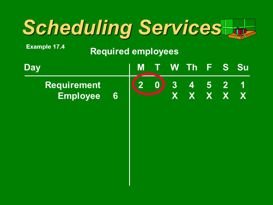 Scheduling Services DayMTWThFSSu Requirement2034521 Required employees Example 17.4