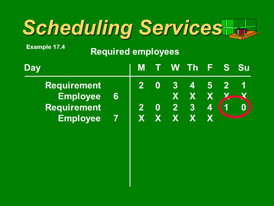 Scheduling Services DayMTWThFSSu Requirement Employee6XXXXX Required employees Example 17.4