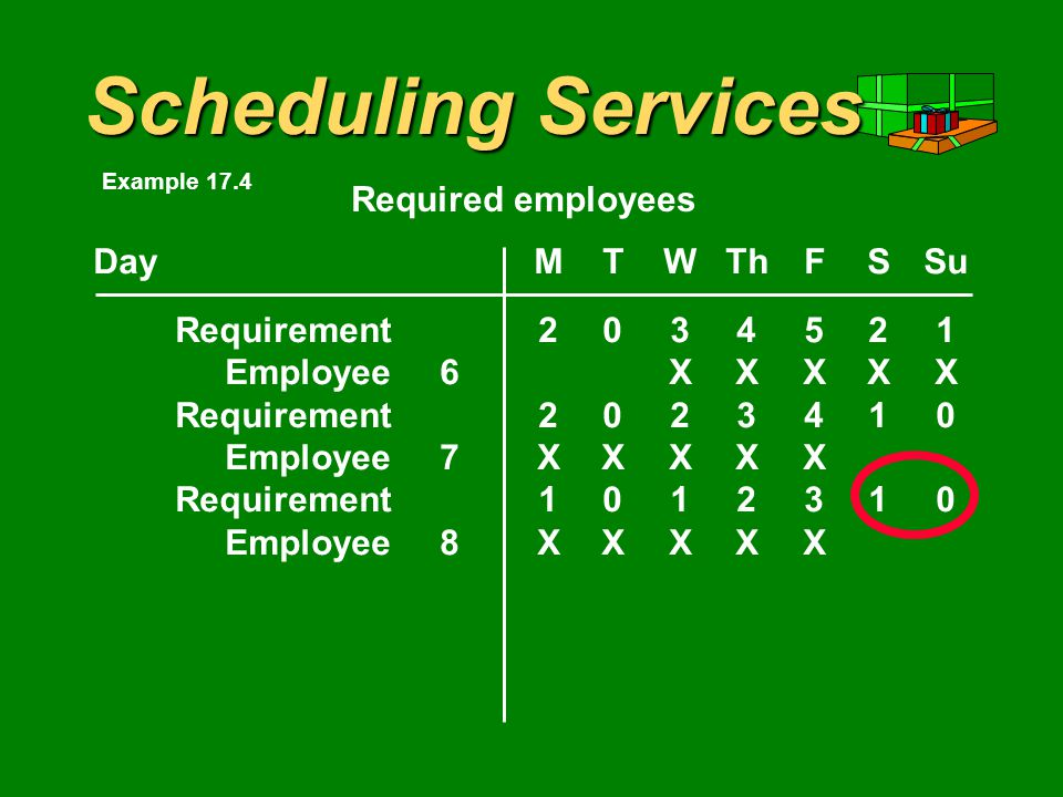Scheduling Services DayMTWThFSSu Requirement2034521 Employee6XXXXX Requirement2023410 Employee7XXXXX Required employees Example 17.4