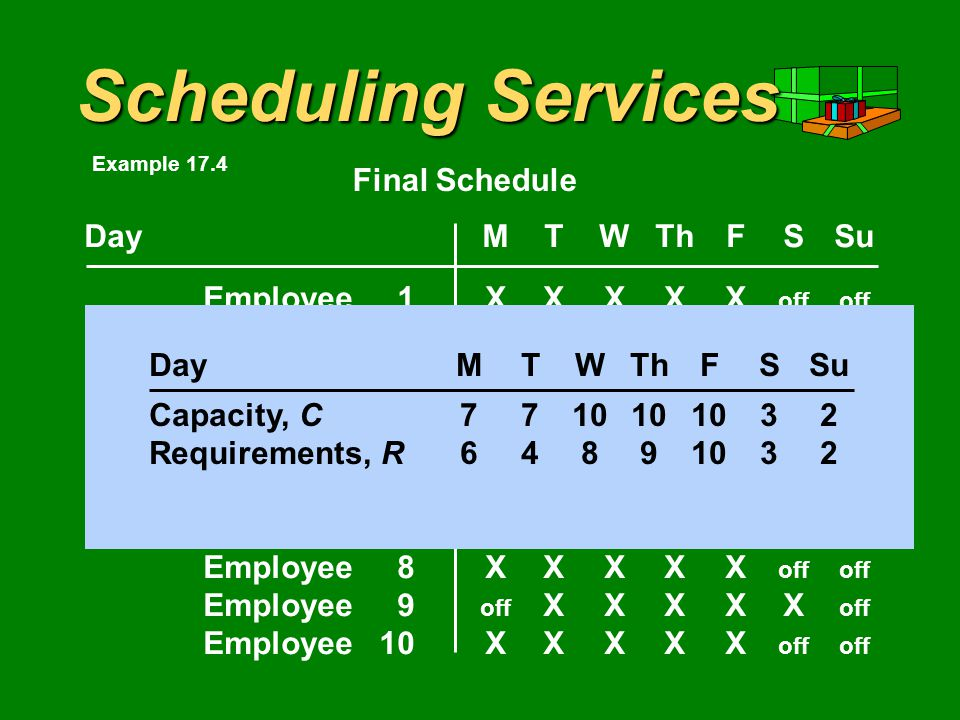Scheduling Services DayMTWThFSSu Employee1XXXXX offoff Employee2XXXXX offoff Employee3XXXXX offoff Employee4 offoff XXXXX Employee5XXXXX offoff Employee6 offoff XXXXX Employee7XXXXX offoff Employee8XXXXX offoff Employee9 off XXXXX off Employee10XXXXX offoff Final Schedule DayMTWThFSSu Capacity, C7710101032 Example 17.4