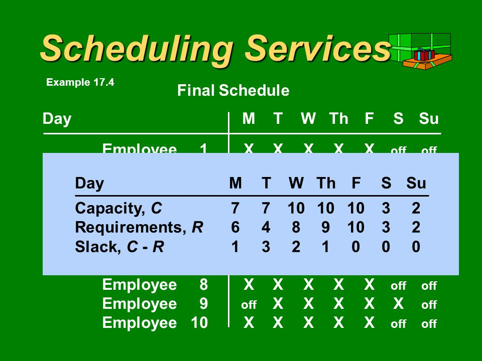 Scheduling Services DayMTWThFSSu Employee1XXXXX offoff Employee2XXXXX offoff Employee3XXXXX offoff Employee4 offoff XXXXX Employee5XXXXX offoff Employee6 offoff XXXXX Employee7XXXXX offoff Employee8XXXXX offoff Employee9 off XXXXX off Employee10XXXXX offoff Final Schedule DayMTWThFSSu Capacity, C Requirements, R Example 17.4