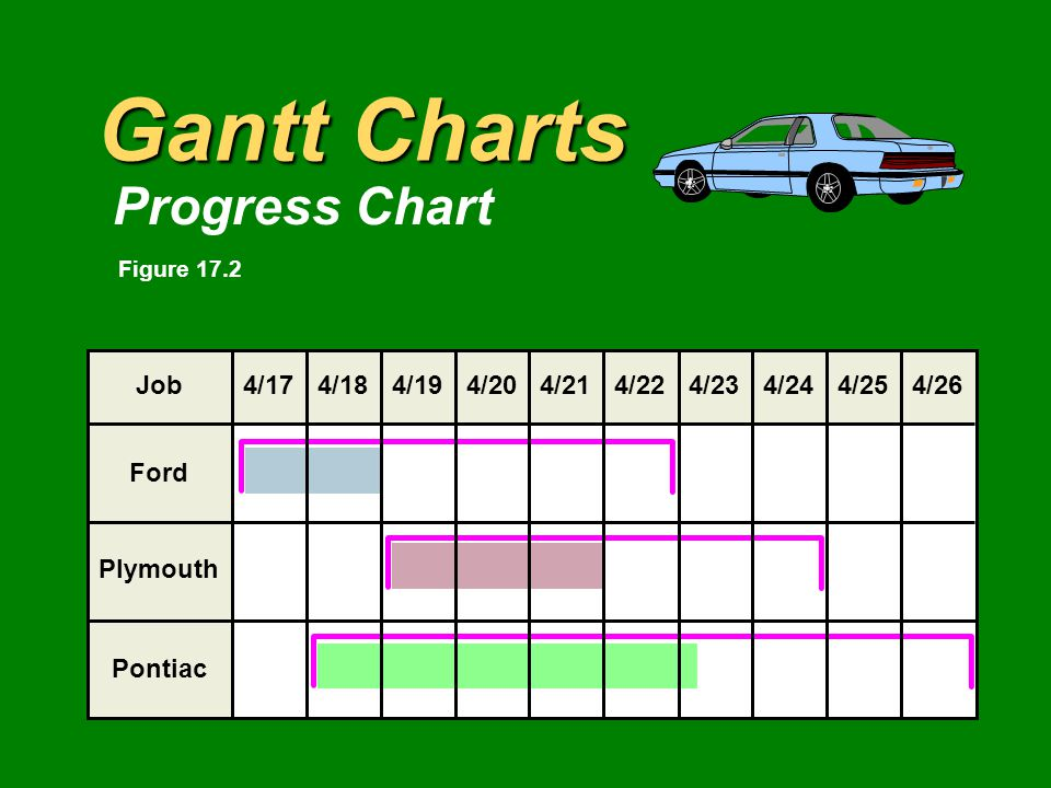 Gantt Charts Progress Chart Plymouth Ford Pontiac Job4/204/224/234/244/254/264/214/174/184/19 Figure 17.2
