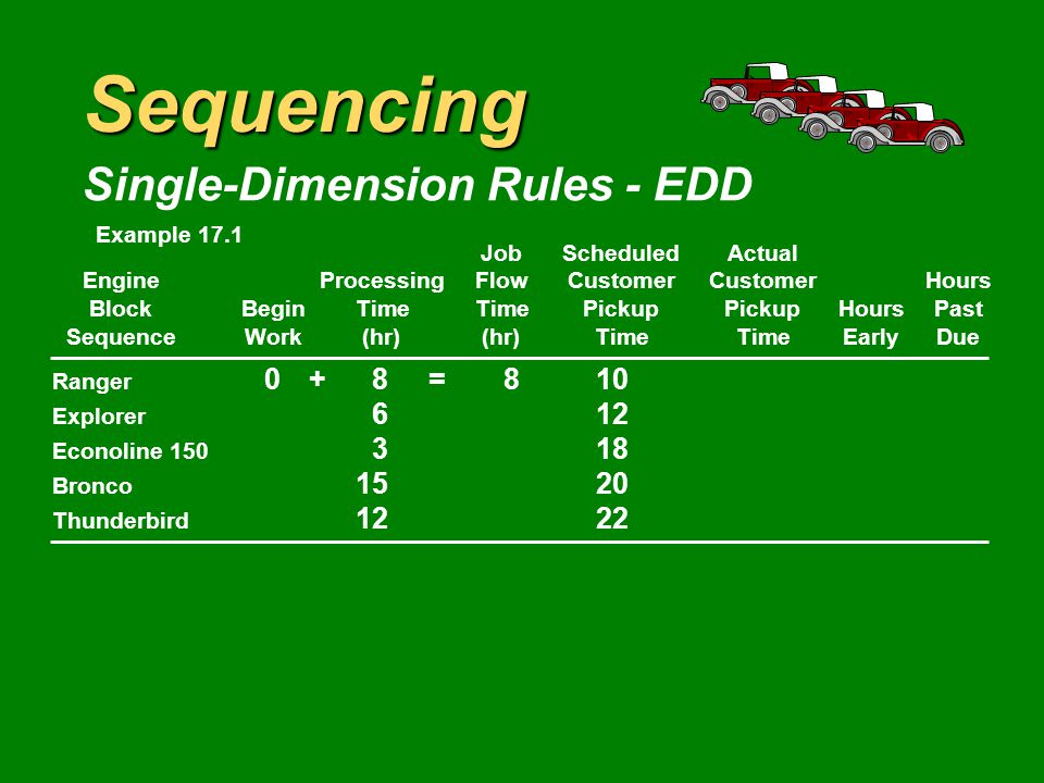 Sequencing Single-Dimension Rules - EDD JobScheduledActual EngineProcessingFlowCustomerCustomerHours BlockBeginTimeTimePickupPickupHoursPast SequenceWork(hr)(hr)TimeTimeEarlyDue Ranger 810 Explorer 612 Econoline 150 318 Bronco 1520 Thunderbird 1222 Example 17.1