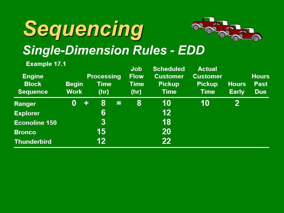 Sequencing Single-Dimension Rules - EDD JobScheduledActual EngineProcessingFlowCustomerCustomerHours BlockBeginTimeTimePickupPickupHoursPast SequenceWork(hr)(hr)TimeTimeEarlyDue Ranger 0+8=810 Explorer 612 Econoline 150 318 Bronco 1520 Thunderbird 1222 Example 17.1