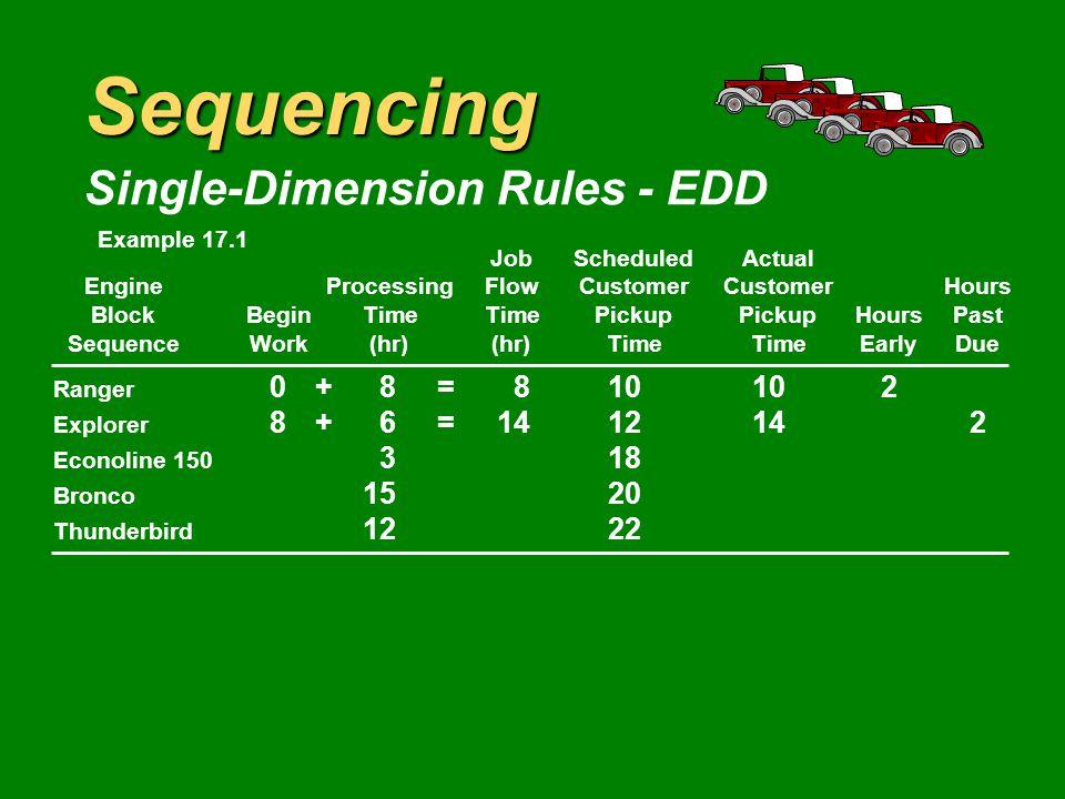 Sequencing Single-Dimension Rules - EDD JobScheduledActual EngineProcessingFlowCustomerCustomerHours BlockBeginTimeTimePickupPickupHoursPast SequenceWork(hr)(hr)TimeTimeEarlyDue Ranger 0+8=810102 Explorer 612 Econoline 150 318 Bronco 1520 Thunderbird 1222 Example 17.1