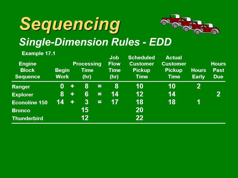 Sequencing Single-Dimension Rules - EDD JobScheduledActual EngineProcessingFlowCustomerCustomerHours BlockBeginTimeTimePickupPickupHoursPast SequenceWork(hr)(hr)TimeTimeEarlyDue Ranger 0+8=810102 Explorer 8+6=1412142 Econoline 150 318 Bronco 1520 Thunderbird 1222 Example 17.1