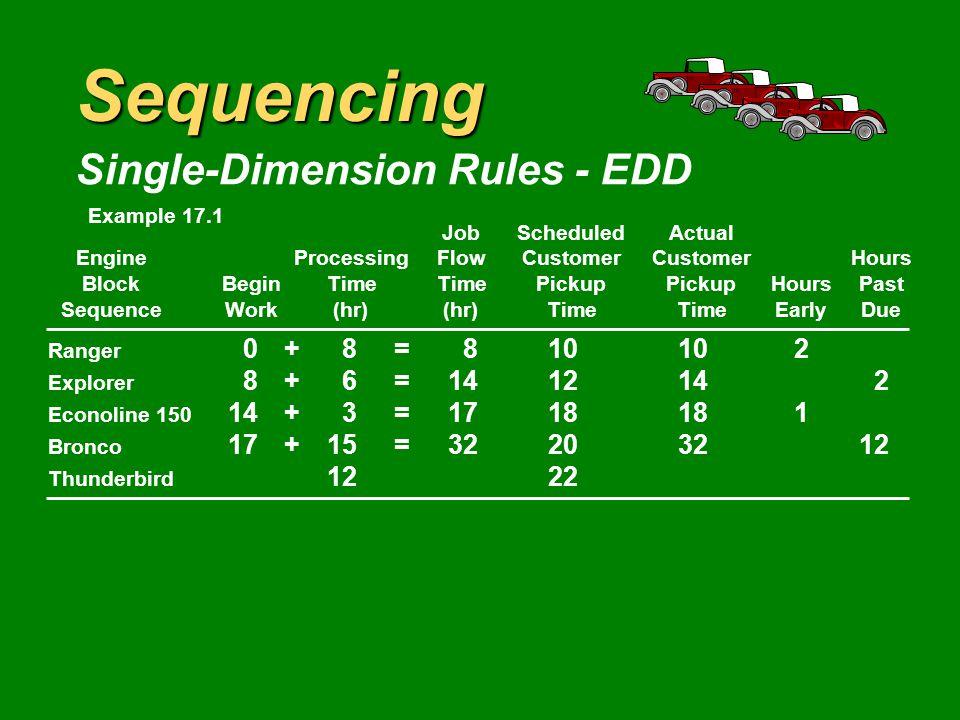 Sequencing Single-Dimension Rules - EDD JobScheduledActual EngineProcessingFlowCustomerCustomerHours BlockBeginTimeTimePickupPickupHoursPast SequenceWork(hr)(hr)TimeTimeEarlyDue Ranger 0+8=810102 Explorer 8+6=1412142 Econoline 150 14+3=1718181 Bronco 1520 Thunderbird 1222 Example 17.1