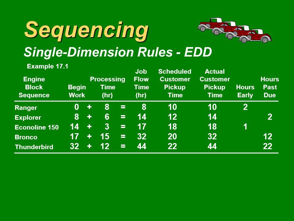 Sequencing Single-Dimension Rules - EDD JobScheduledActual EngineProcessingFlowCustomerCustomerHours BlockBeginTimeTimePickupPickupHoursPast SequenceWork(hr)(hr)TimeTimeEarlyDue Ranger 0+8=810102 Explorer 8+6=1412142 Econoline 150 14+3=1718181 Bronco 17+15=32203212 Thunderbird 1222 Example 17.1