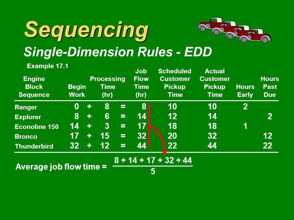 Sequencing Single-Dimension Rules - EDD JobScheduledActual EngineProcessingFlowCustomerCustomerHours BlockBeginTimeTimePickupPickupHoursPast SequenceWork(hr)(hr)TimeTimeEarlyDue Ranger 0+8=810102 Explorer 8+6=1412142 Econoline 150 14+3=1718181 Bronco 17+15=32203212 Thunderbird 32+12=44224422 Example 17.1