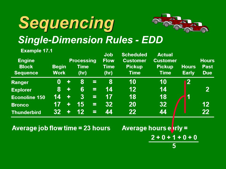 Sequencing Single-Dimension Rules - EDD JobScheduledActual EngineProcessingFlowCustomerCustomerHours BlockBeginTimeTimePickupPickupHoursPast SequenceWork(hr)(hr)TimeTimeEarlyDue Ranger 0+8= Explorer 8+6= Econoline = Bronco 17+15= Thunderbird 32+12= Average job flow time = 23 hours Example 17.1