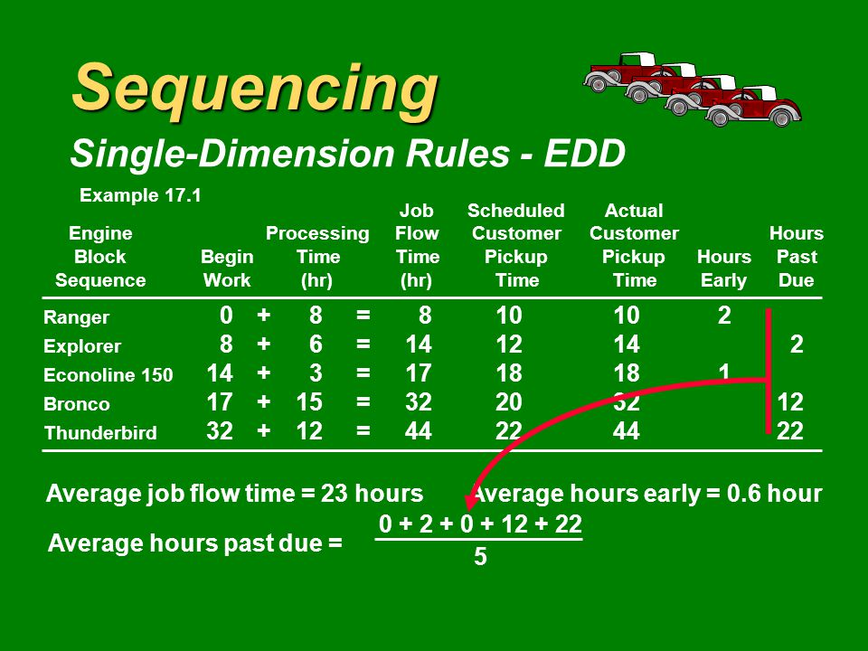 Sequencing Single-Dimension Rules - EDD JobScheduledActual EngineProcessingFlowCustomerCustomerHours BlockBeginTimeTimePickupPickupHoursPast SequenceWork(hr)(hr)TimeTimeEarlyDue Ranger 0+8= Explorer 8+6= Econoline = Bronco 17+15= Thunderbird 32+12= Average job flow time = 23 hoursAverage hours early = 0.6 hour Example 17.1