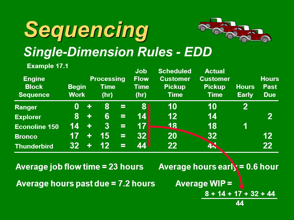 Sequencing Single-Dimension Rules - EDD JobScheduledActual EngineProcessingFlowCustomerCustomerHours BlockBeginTimeTimePickupPickupHoursPast SequenceWork(hr)(hr)TimeTimeEarlyDue Ranger 0+8= Explorer 8+6= Econoline = Bronco 17+15= Thunderbird 32+12= Average job flow time = 23 hoursAverage hours early = 0.6 hour Average hours past due = 7.2 hoursAverage WIP = Sum of flow times Makespan Example 17.1