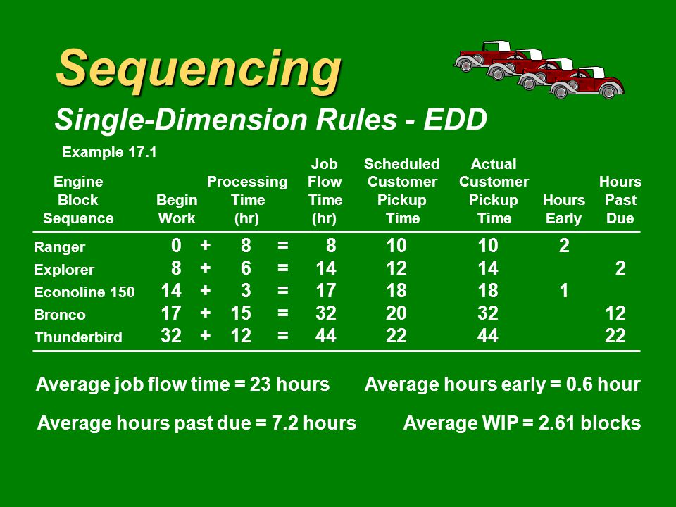 Sequencing Single-Dimension Rules - EDD JobScheduledActual EngineProcessingFlowCustomerCustomerHours BlockBeginTimeTimePickupPickupHoursPast SequenceWork(hr)(hr)TimeTimeEarlyDue Ranger 0+8= Explorer 8+6= Econoline = Bronco 17+15= Thunderbird 32+12= Average job flow time = 23 hoursAverage hours early = 0.6 hour Average hours past due = 7.2 hoursAverage WIP = Example 17.1