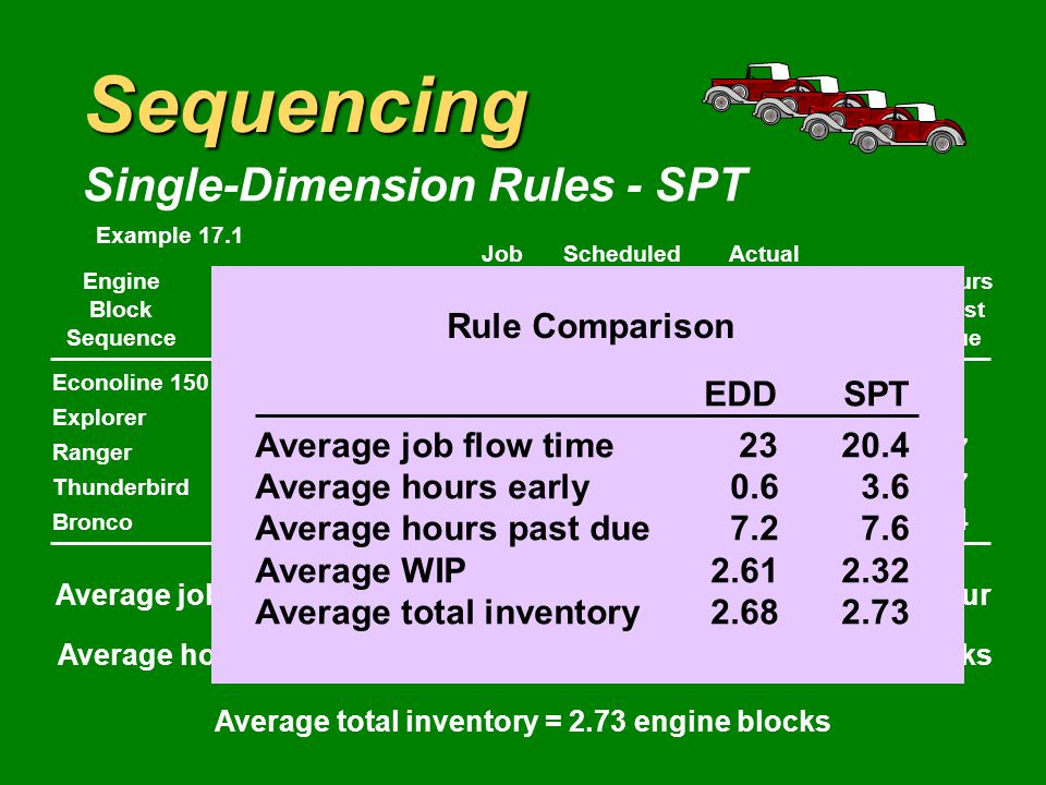 Sequencing Single-Dimension Rules - SPT JobScheduledActual EngineProcessingFlowCustomerCustomerHours BlockBeginTimeTimePickupPickupHoursPast SequenceWork(hr)(hr)TimeTimeEarlyDue Econoline = Explorer 3+6= Ranger 6+8= Thunderbird 17+12= Bronco 29+15= Average job flow time = 20.4 hoursAverage hours early = 3.6 hour Average hours past due = 7.6 hoursAverage WIP = 2.32 blocks Average total inventory = 2.73 engine blocks Example 17.1