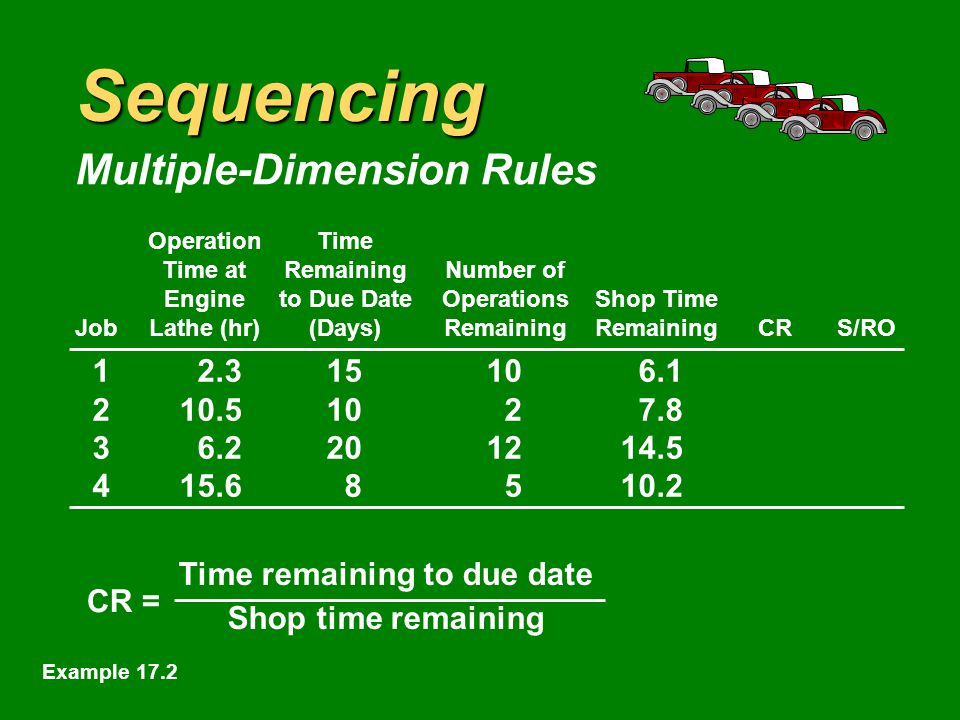 Sequencing OperationTime Time atRemainingNumber of Engineto Due DateOperationsShop Time JobLathe (hr)(Days)RemainingRemainingCRS/RO Example 17.2
