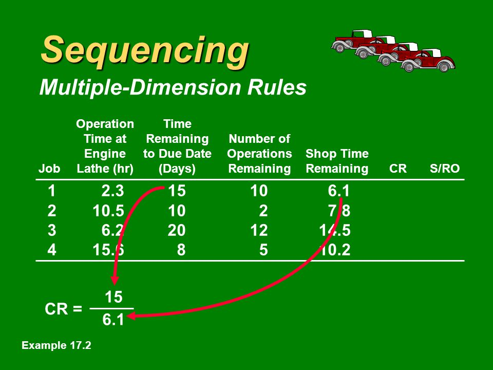 Sequencing Multiple-Dimension Rules OperationTime Time atRemainingNumber of Engineto Due DateOperationsShop Time JobLathe (hr)(Days)RemainingRemainingCRS/RO CR = Time remaining to due date Shop time remaining Example 17.2