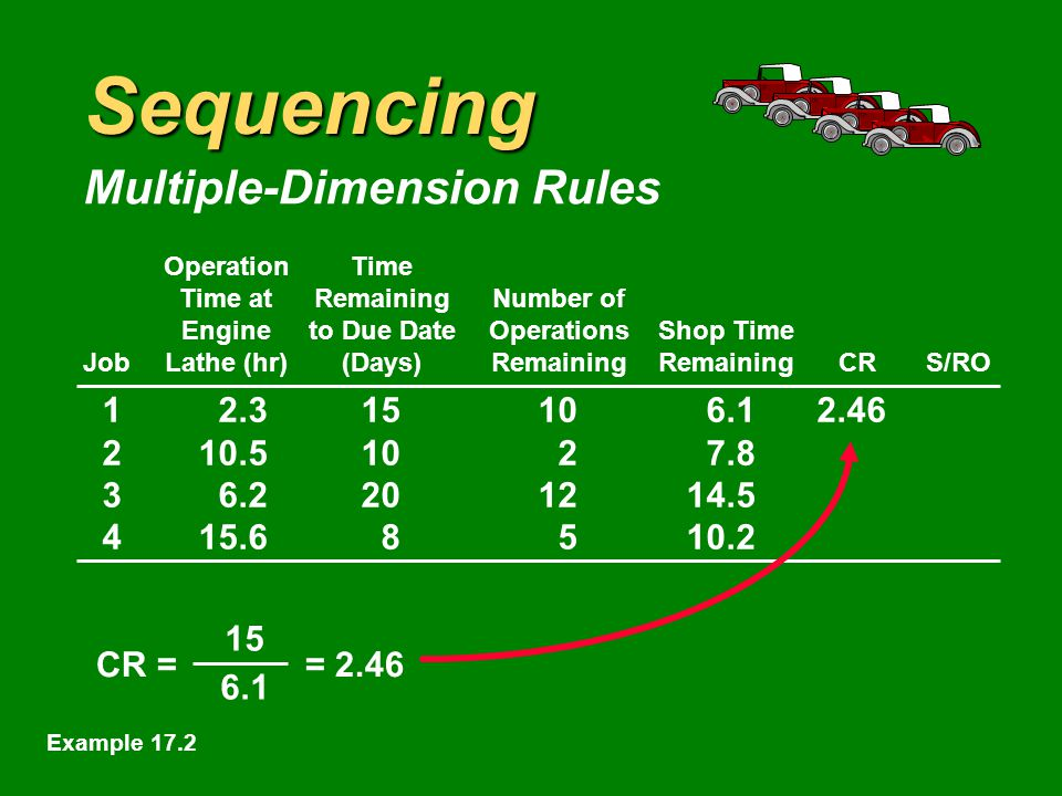 Sequencing Multiple-Dimension Rules OperationTime Time atRemainingNumber of Engineto Due DateOperationsShop Time JobLathe (hr)(Days)RemainingRemainingCRS/RO CR = = Example 17.2