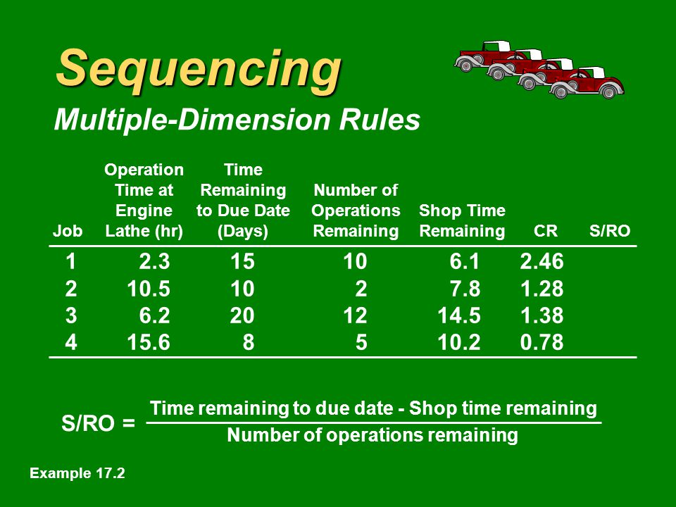Sequencing Multiple-Dimension Rules OperationTime Time atRemainingNumber of Engineto Due DateOperationsShop Time JobLathe (hr)(Days)RemainingRemainingCRS/RO Example 17.2