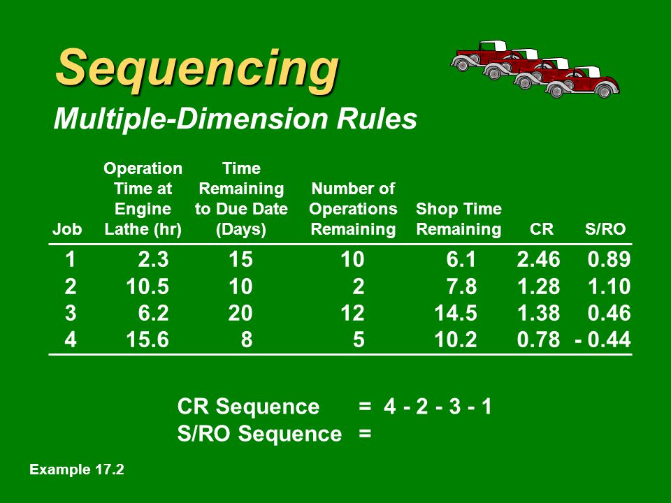 Sequencing Multiple-Dimension Rules OperationTime Time atRemainingNumber of Engineto Due DateOperationsShop Time JobLathe (hr)(Days)RemainingRemainingCRS/RO CR Sequence= Example 17.2