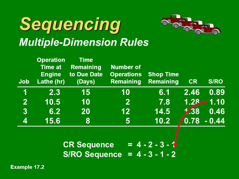 Sequencing Multiple-Dimension Rules 12.315106.12.460.89 210.51027.81.281.10 36.2201214.51.380.46 415.68510.20.78- 0.44 OperationTime Time atRemainingNumber of Engineto Due DateOperationsShop Time JobLathe (hr)(Days)RemainingRemainingCRS/RO CR Sequence= 4 - 2 - 3 - 1 S/RO Sequence= 4 - 3 - 1 Example 17.2