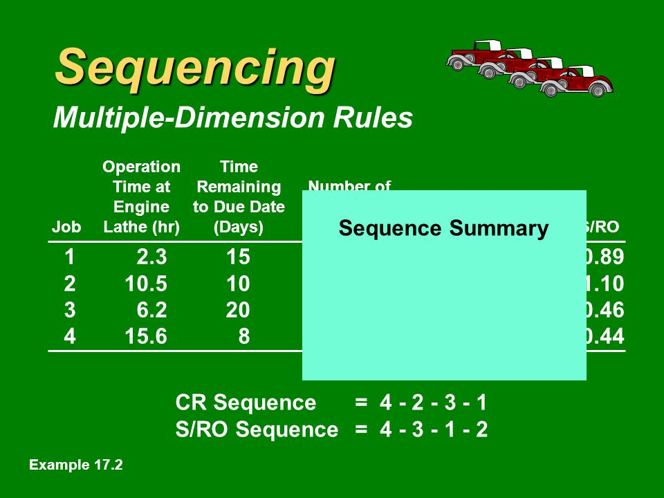 Sequencing Multiple-Dimension Rules OperationTime Time atRemainingNumber of Engineto Due DateOperationsShop Time JobLathe (hr)(Days)RemainingRemainingCRS/RO CR Sequence= S/RO Sequence= Example 17.2