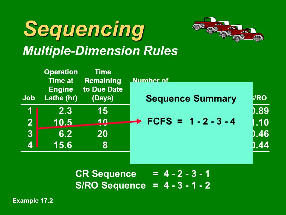 Sequencing Multiple-Dimension Rules OperationTime Time atRemainingNumber of Engineto Due DateOperationsShop Time JobLathe (hr)(Days)RemainingRemainingCRS/RO CR Sequence= S/RO Sequence= Sequence Summary Example 17.2