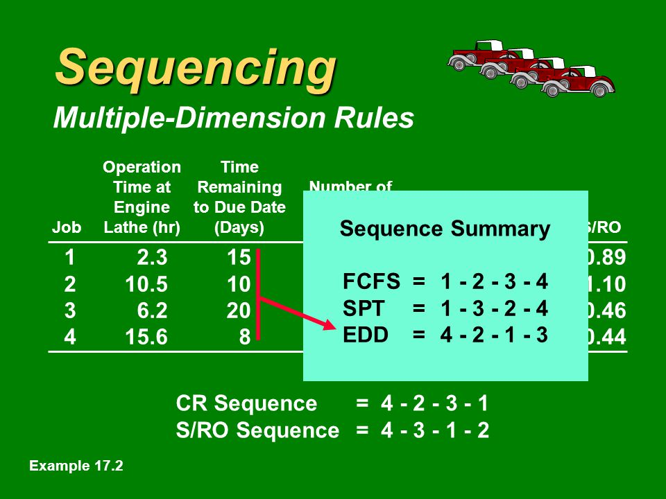 Sequencing Multiple-Dimension Rules OperationTime Time atRemainingNumber of Engineto Due DateOperationsShop Time JobLathe (hr)(Days)RemainingRemainingCRS/RO CR Sequence= S/RO Sequence= Sequence Summary FCFS= SPT= Example 17.2
