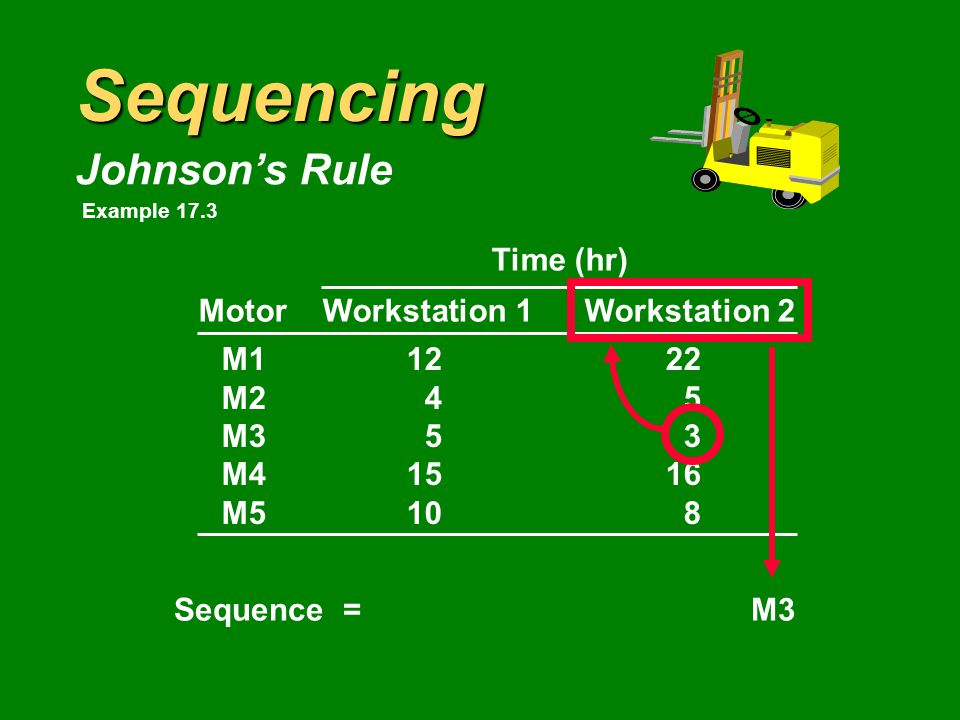 Sequencing Johnson's Rule Time (hr) MotorWorkstation 1Workstation 2 M11222 M245 M353 M41516 M5108 Sequence = Example 17.3