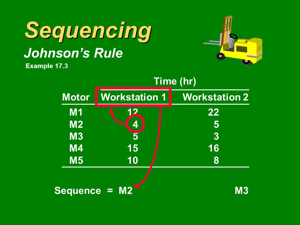 Sequencing Johnson's Rule Time (hr) MotorWorkstation 1Workstation 2 M11222 M245 M353 M41516 M5108 Sequence =M3 Example 17.3